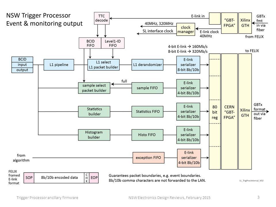 Trigger Processor ancillary firmwareNSW Electronics Design Reviews, February 2015 3