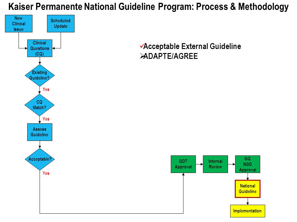 Kaiser Permanente National Guideline Program: Process & Methodology New Clinical Issue Scheduled Update Clinical Questions (CQ) Existing Guideline? CQ