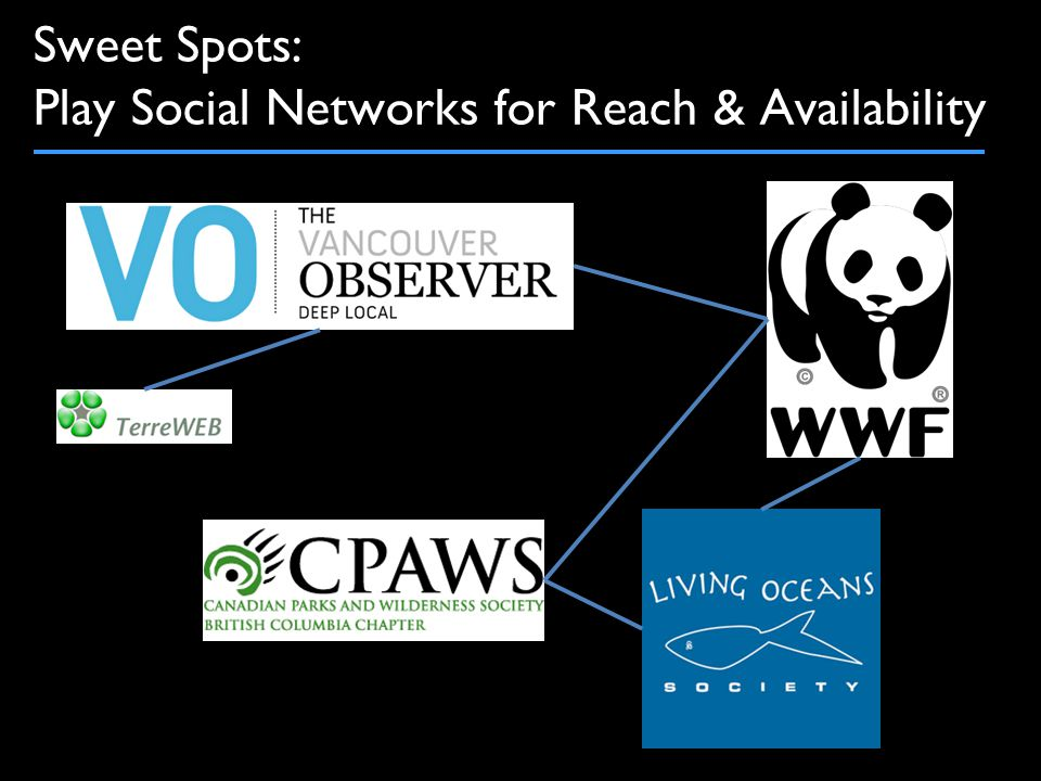 Sweet Spots: Play Social Networks for Reach & Availability