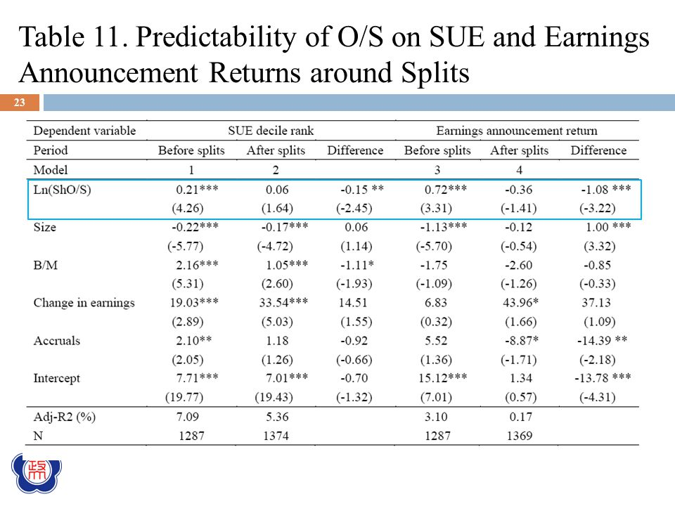Table 11. Predictability of O/S on SUE and Earnings Announcement Returns around Splits 23