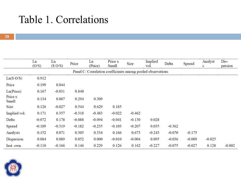 Table 1. Correlations 28