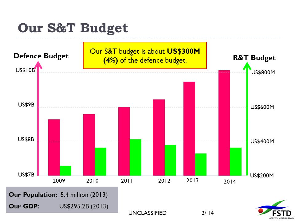 UNCLASSIFIED2/ 14 Our S&T Budget US$7B 2009201020112012 2013 2014 US$8B US$9B US$10B US$200M US$400M US$600M US$800M Defence Budget R&T Budget Our S&T budget is about US$380M (4%) of the defence budget.