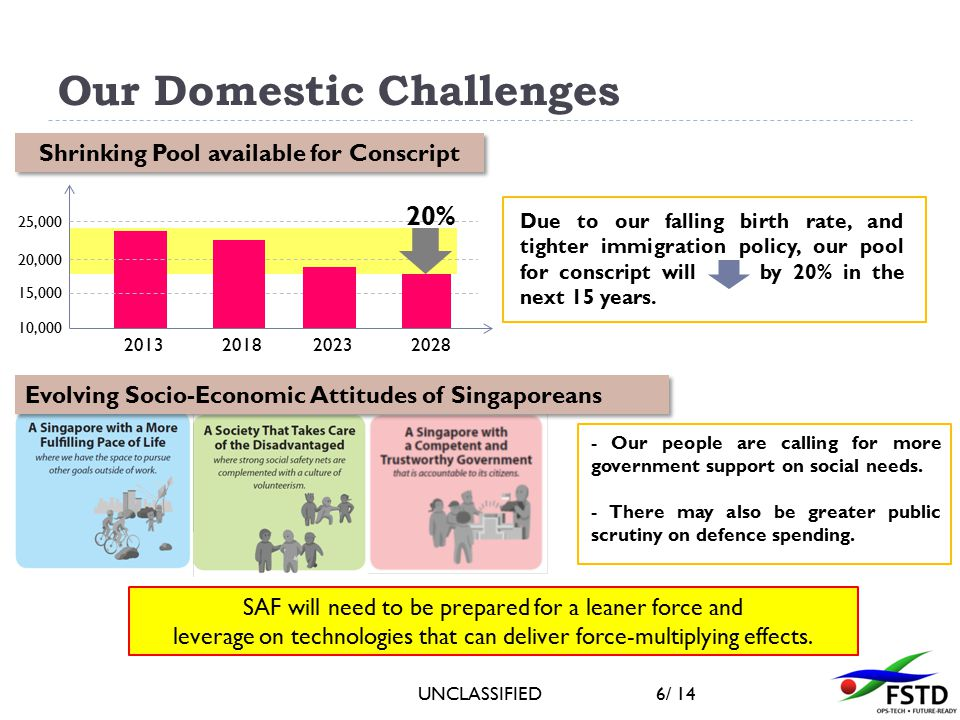 UNCLASSIFIED6/ 14 Our Domestic Challenges Evolving Socio-Economic Attitudes of Singaporeans SAF will need to be prepared for a leaner force and leverage on technologies that can deliver force-multiplying effects.