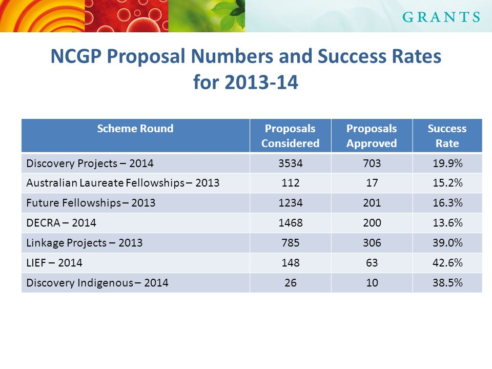 NCGP Proposal Numbers and Success Rates for 2013-14 Scheme RoundProposals Considered Proposals Approved Success Rate Discovery Projects – 2014353470319.9% Australian Laureate Fellowships – 20131121715.2% Future Fellowships – 2013123420116.3% DECRA – 2014146820013.6% Linkage Projects – 201378530639.0% LIEF – 20141486342.6% Discovery Indigenous – 2014261038.5%