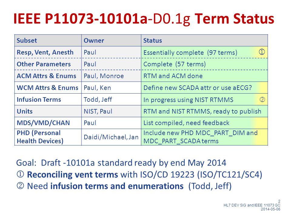 2 HL7 DEV SIG and IEEE 11073 GC 2014-05-06 IEEE P11073-10101a-D0.1g Term Status SubsetOwnerStatus Resp, Vent, AnesthPaul Essentially complete (97 terms)  Other ParametersPaulComplete (57 terms) ACM Attrs & EnumsPaul, MonroeRTM and ACM done WCM Attrs & EnumsPaul, KenDefine new SCADA attr or use aECG.