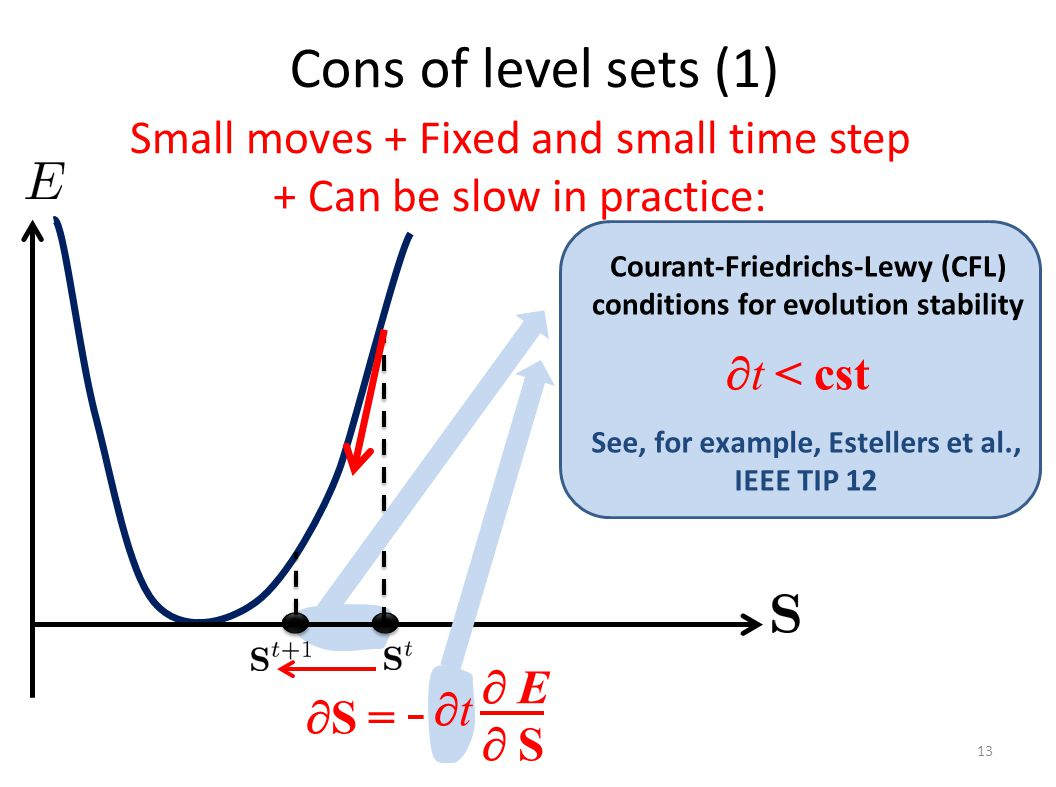 Small moves + Fixed and small time step + Can be slow in practice: Cons of level sets (1) 13  S = tt  E S E S Courant-Friedrichs-Lewy (CFL) conditions for evolution stability  t < cst See, for example, Estellers et al., IEEE TIP 12