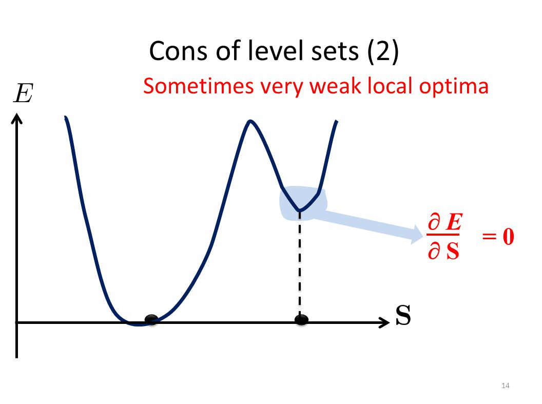 Sometimes very weak local optima Cons of level sets (2) 14 = 0  E S E S