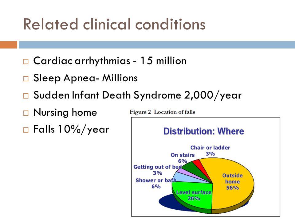 Related clinical conditions  Cardiac arrhythmias - 15 million  Sleep Apnea- Millions  Sudden Infant Death Syndrome 2,000/year  Nursing home  Falls 10%/year