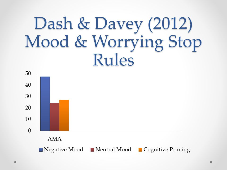 Dash & Davey (2012) Mood & Worrying Stop Rules