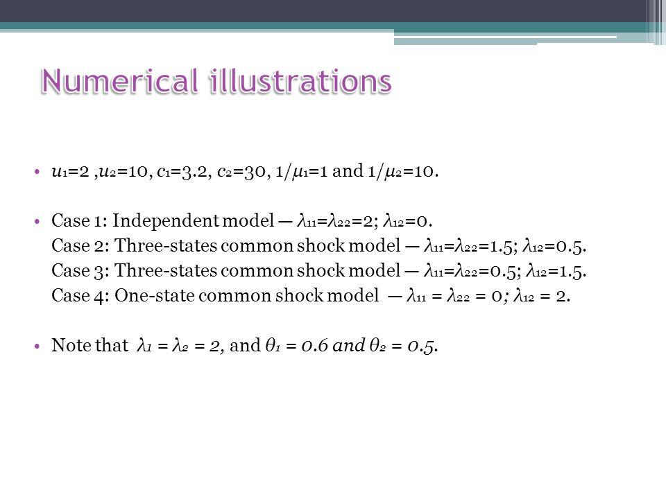u 1 =2,u 2 =10, c 1 =3.2, c 2 =30, 1/µ 1 =1 and 1/µ 2 =10.