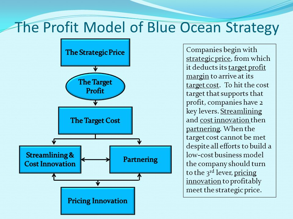 The Profit Model of Blue Ocean Strategy Companies begin with strategic price, from which it deducts its target profit margin to arrive at its target c