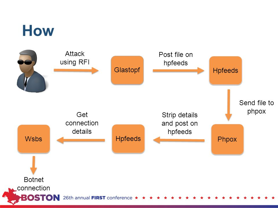 Hpfeeds Phpox Wsbs How Glastopf Attack using RFI Post file on hpfeeds Send file to phpox Hpfeeds Strip details and post on hpfeeds Get connection deta