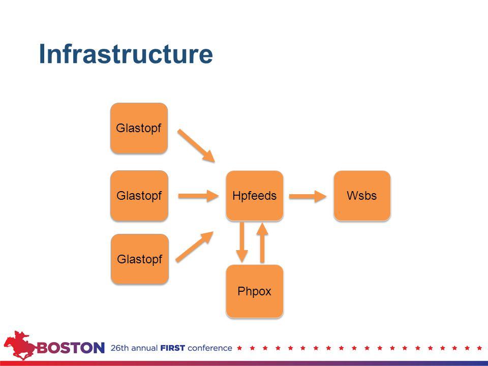 Hpfeeds Glastopf Phpox Wsbs Infrastructure Glastopf