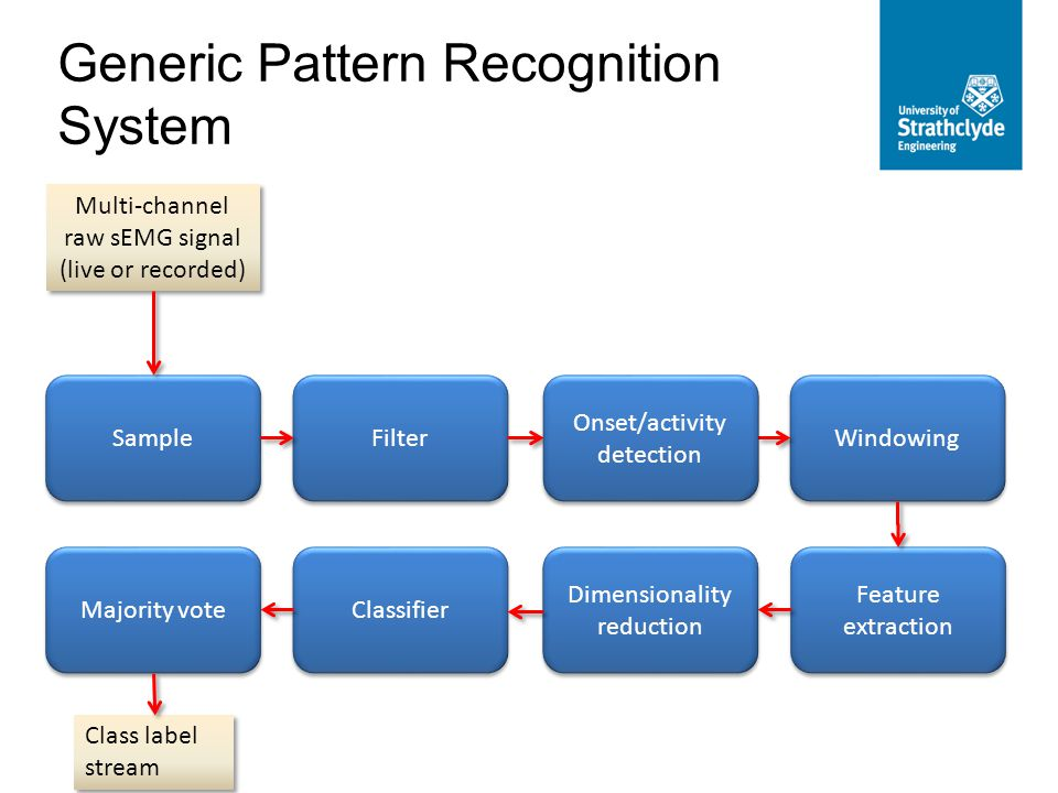 Multi-channel raw sEMG signal (live or recorded) Multi-channel raw sEMG signal (live or recorded) Sample Filter Windowing Dimensionality reduction Classifier Majority vote Class label stream Feature extraction Generic Pattern Recognition System Onset/activity detection