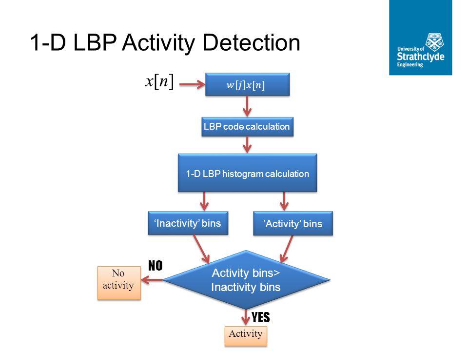 1-D LBP Activity Detection LBP code calculation 'Inactivity' bins Activity bins> Inactivity bins YES Activity NO No activity 'Activity' bins x[n]x[n] 1-D LBP histogram calculation