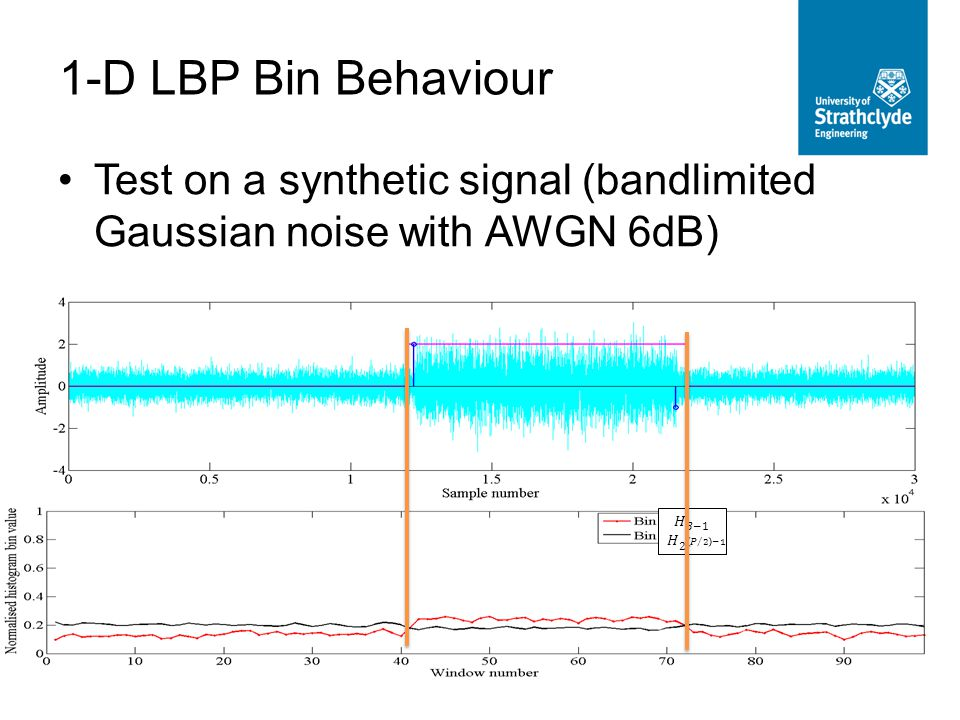 Test on a synthetic signal (bandlimited Gaussian noise with AWGN 6dB) 1-D LBP Bin Behaviour