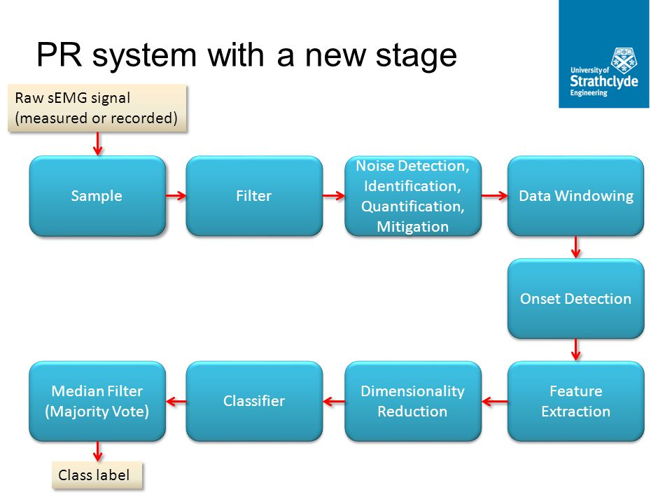 PR system with a new stage Raw sEMG signal (measured or recorded) Sample Filter Data Windowing Dimensionality Reduction Classifier Median Filter (Majority Vote) Class label Feature Extraction Onset Detection Noise Detection, Identification, Quantification, Mitigation