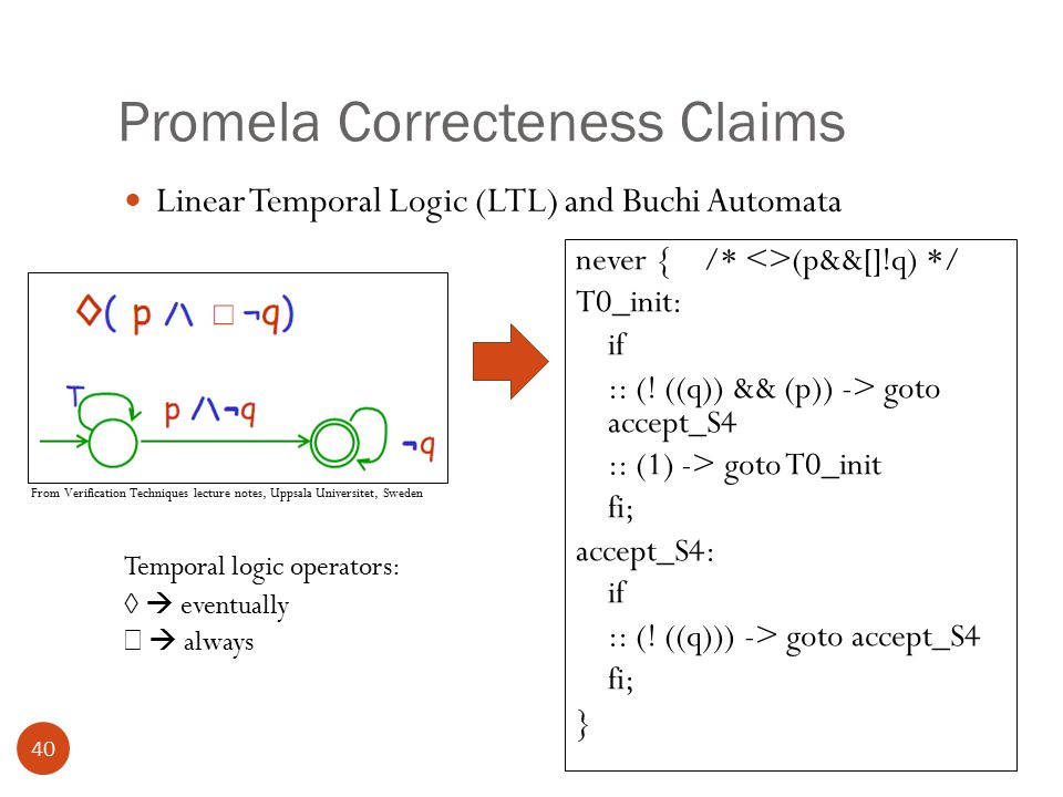 Promela Correcteness Claims 40 Linear Temporal Logic (LTL) and Buchi Automata never { /* <>(p&&[]!q) */ T0_init: if :: (.