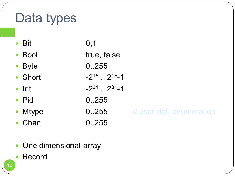 Data types Bit0,1 Booltrue, false Byte0..255 Short-2 15.. 2 15 -1 Int-2 31.. 2 31 -1 Pid0..255 Mtype0..255// user-def. enumeration Chan0..255 One dime