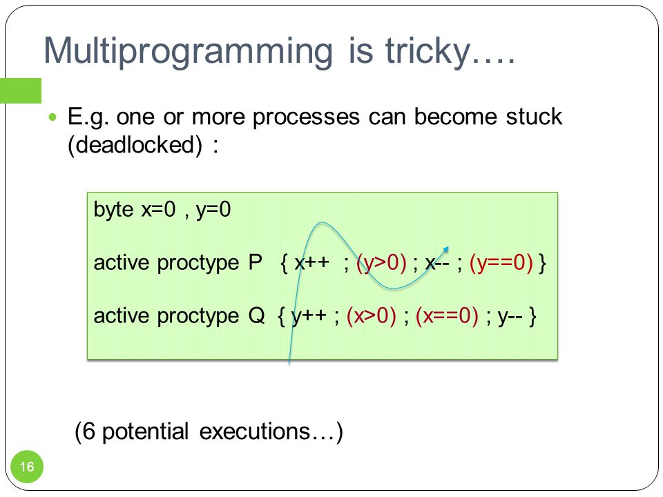 Multiprogramming is tricky…. E.g. one or more processes can become stuck (deadlocked) : (6 potential executions…) byte x=0, y=0 active proctype P { x+