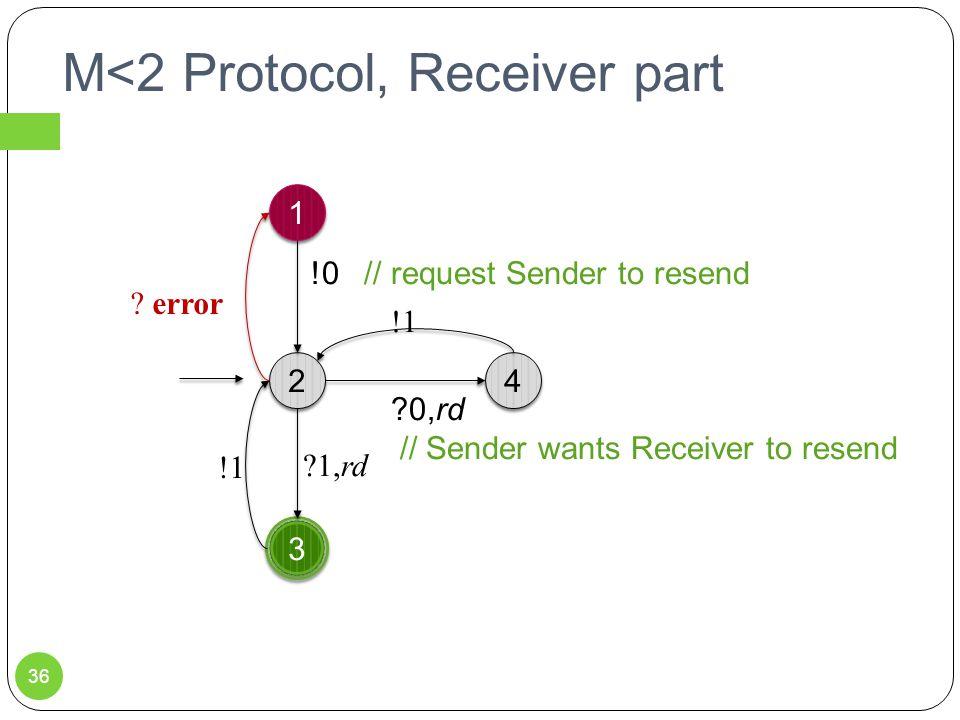 M<2 Protocol, Receiver part 1 1 3 3 2 2 4 4 !0 // request Sender to resend 0,rd // Sender wants Receiver to resend !1 1,rd .