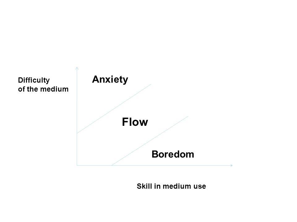 Anxiety Flow Boredom Difficulty of the medium Skill in medium use