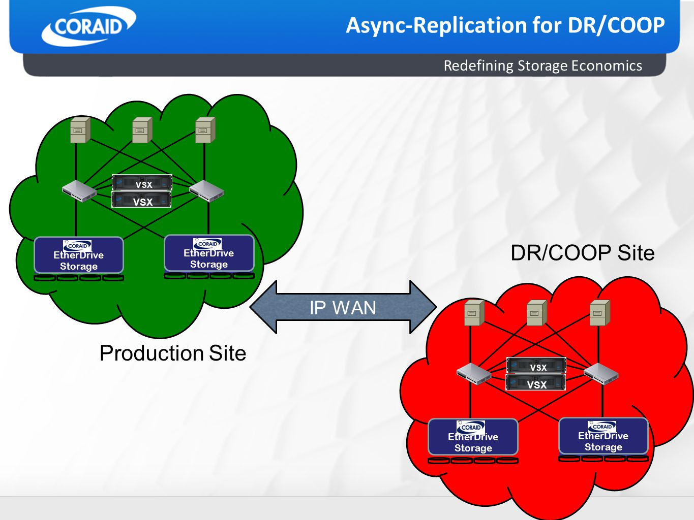 Redefining Storage Economics Async-Replication for DR/COOP VSX 2020 1010 1 EtherDrive Storage VSX 2020 1010 1 EtherDrive Storage EtherDrive Storage VSX Production Site DR/COOP Site IP WAN EtherDrive Storage