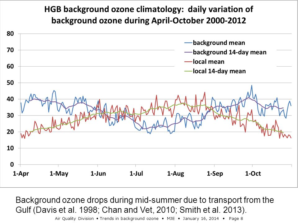 Air Quality Division Trends in background ozone MJE January 16, 2014 Page 8 Background ozone drops during mid-summer due to transport from the Gulf (D