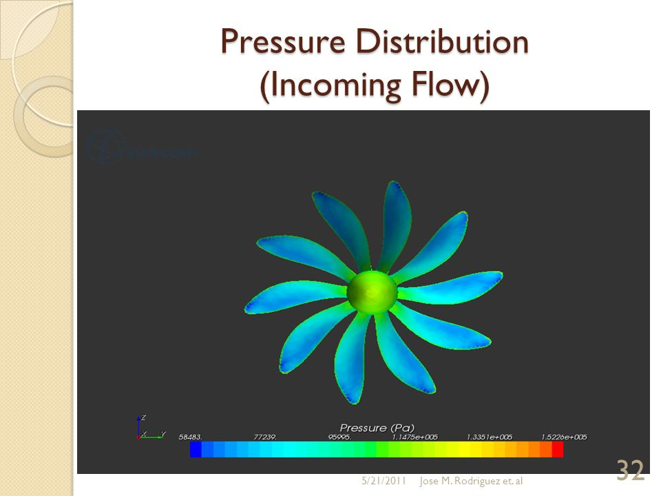 Pressure Distribution (Incoming Flow) 5/21/2011 32 Jose M. Rodriguez et. al