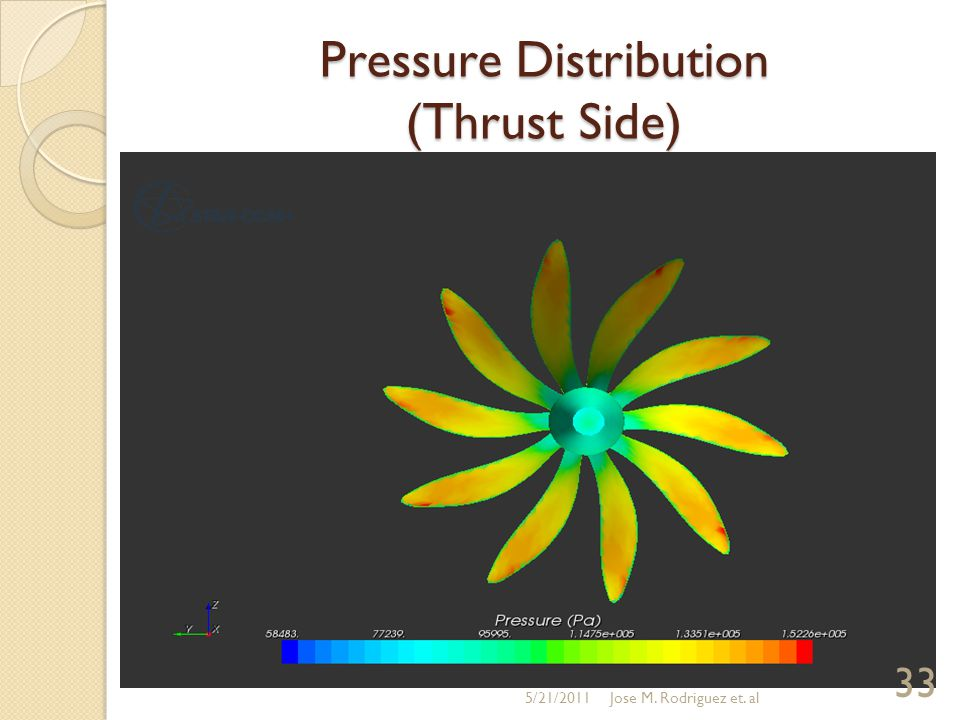 Pressure Distribution (Thrust Side) 5/21/2011 33 Jose M. Rodriguez et. al