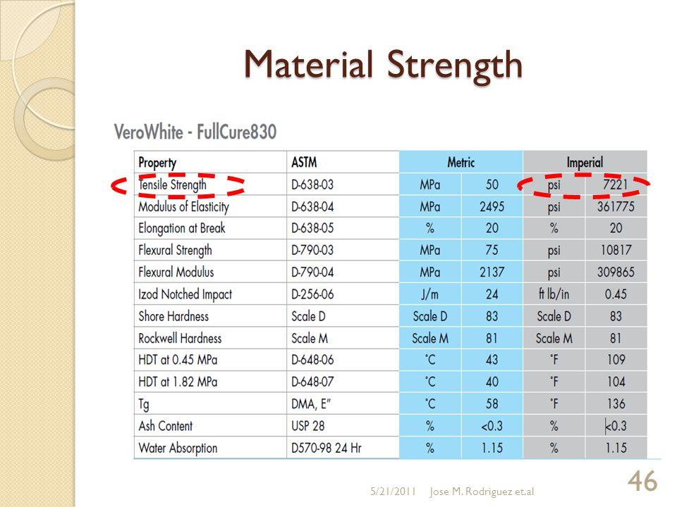 Material Strength 5/21/2011 46 Jose M. Rodriguez et.al