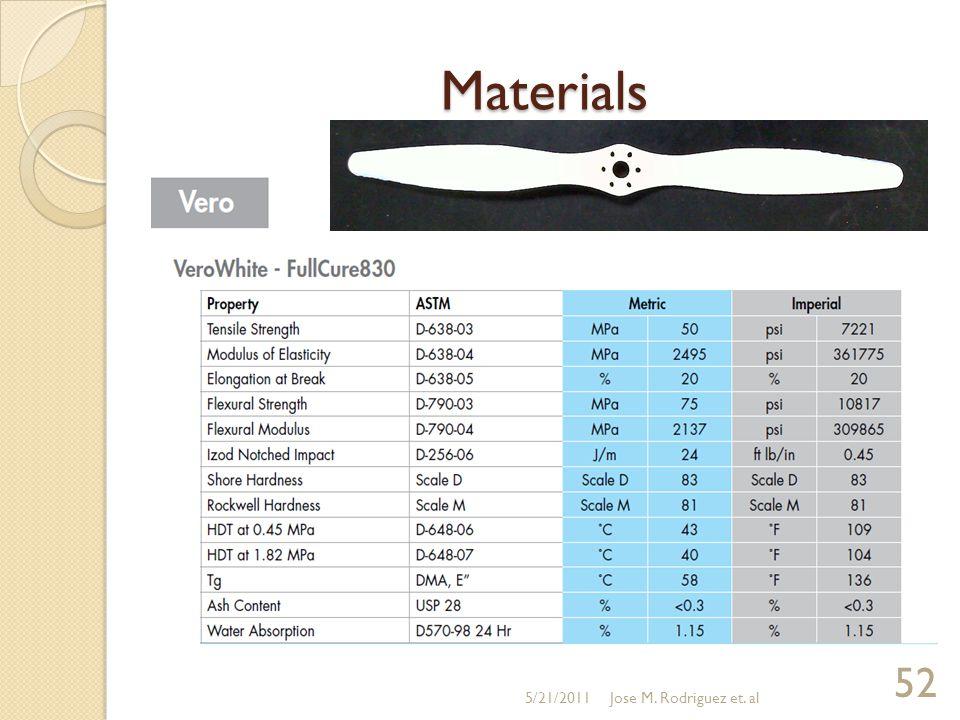Materials 5/21/2011 52 Jose M. Rodriguez et. al
