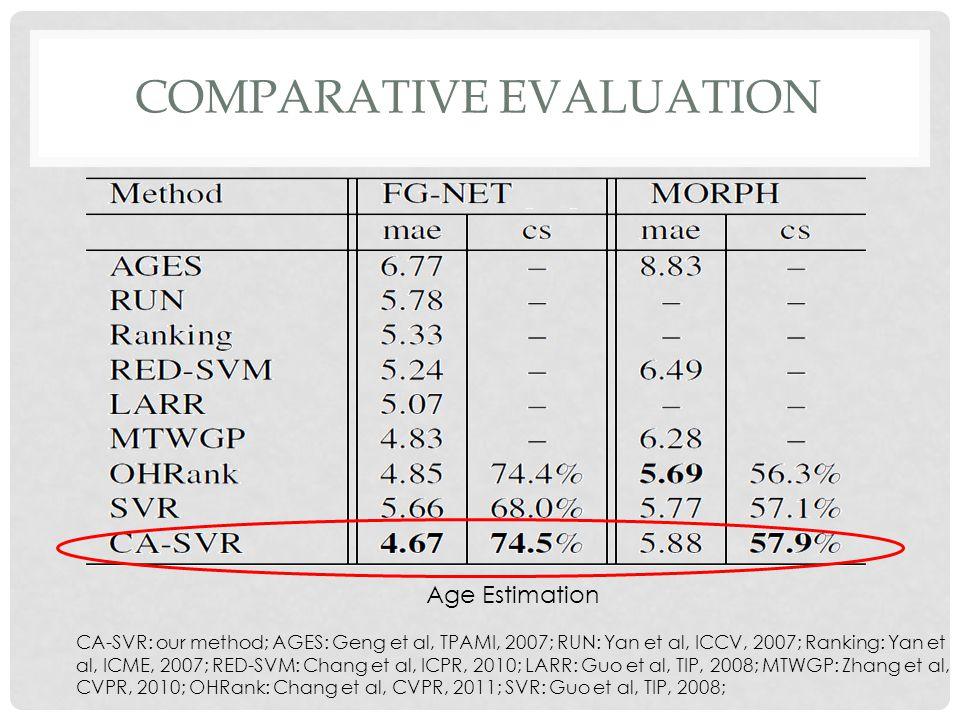 COMPARATIVE EVALUATION Age Estimation CA-SVR: our method; AGES: Geng et al, TPAMI, 2007; RUN: Yan et al, ICCV, 2007; Ranking: Yan et al, ICME, 2007; RED-SVM: Chang et al, ICPR, 2010; LARR: Guo et al, TIP, 2008; MTWGP: Zhang et al, CVPR, 2010; OHRank: Chang et al, CVPR, 2011; SVR: Guo et al, TIP, 2008;