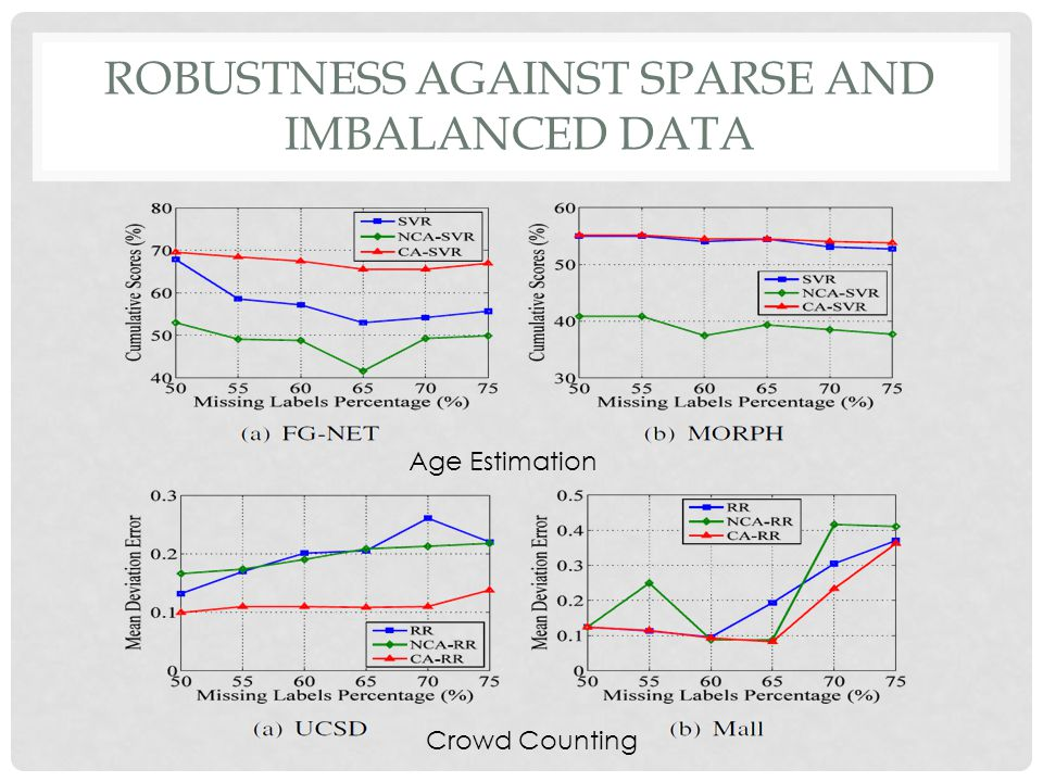 ROBUSTNESS AGAINST SPARSE AND IMBALANCED DATA Age Estimation Crowd Counting