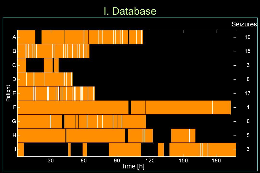 I. Database Seizures Time [h]