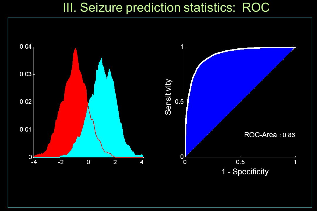 III. Seizure prediction statistics: ROC Sensitivity 1 - Specificity ROC-Area