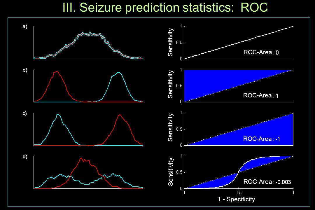 III. Seizure prediction statistics: ROC ROC-Area 1 - Specificity Sensitivity