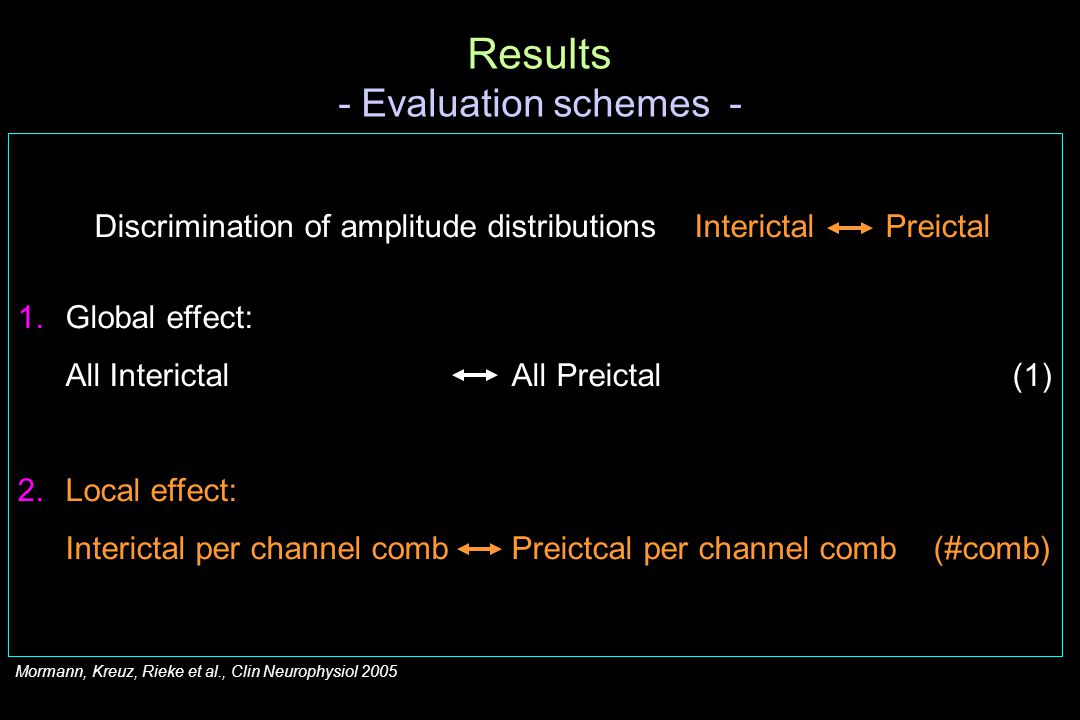 Discrimination of amplitude distributions Interictal Preictal 1.Global effect: All Interictal All Preictal (1) 2.Local effect: Interictal per channel