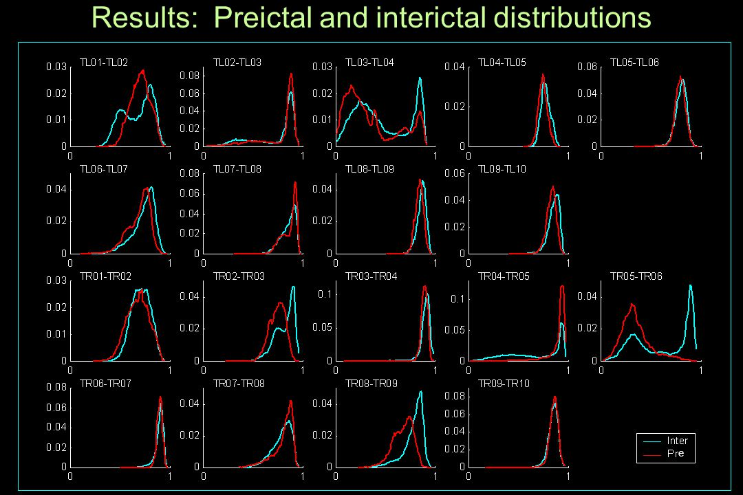 Results: Preictal and interictal distributions e