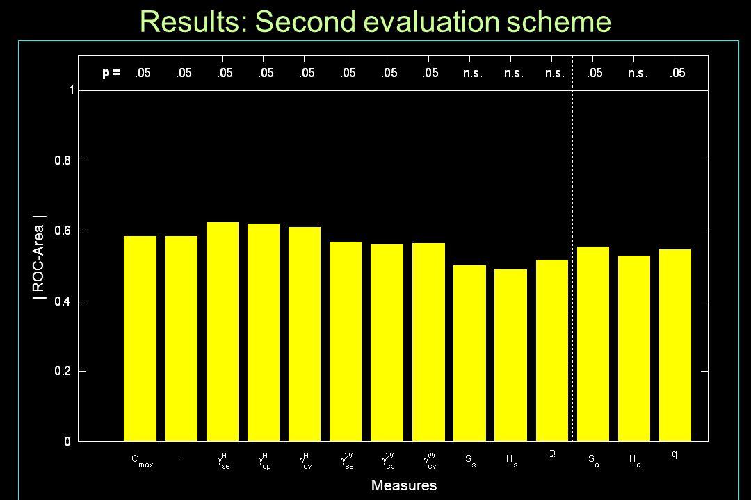 Results: Second evaluation scheme | ROC-Area | Measures