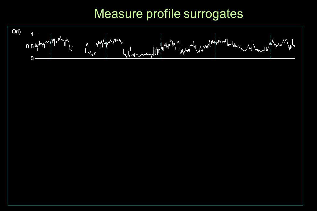 Measure profile surrogates Zeit [Tage] Time [days]