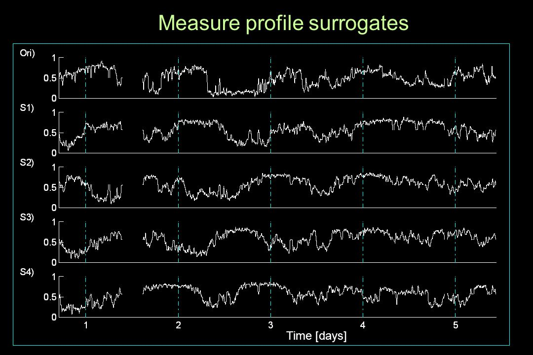 Measure profile surrogates Time [days]