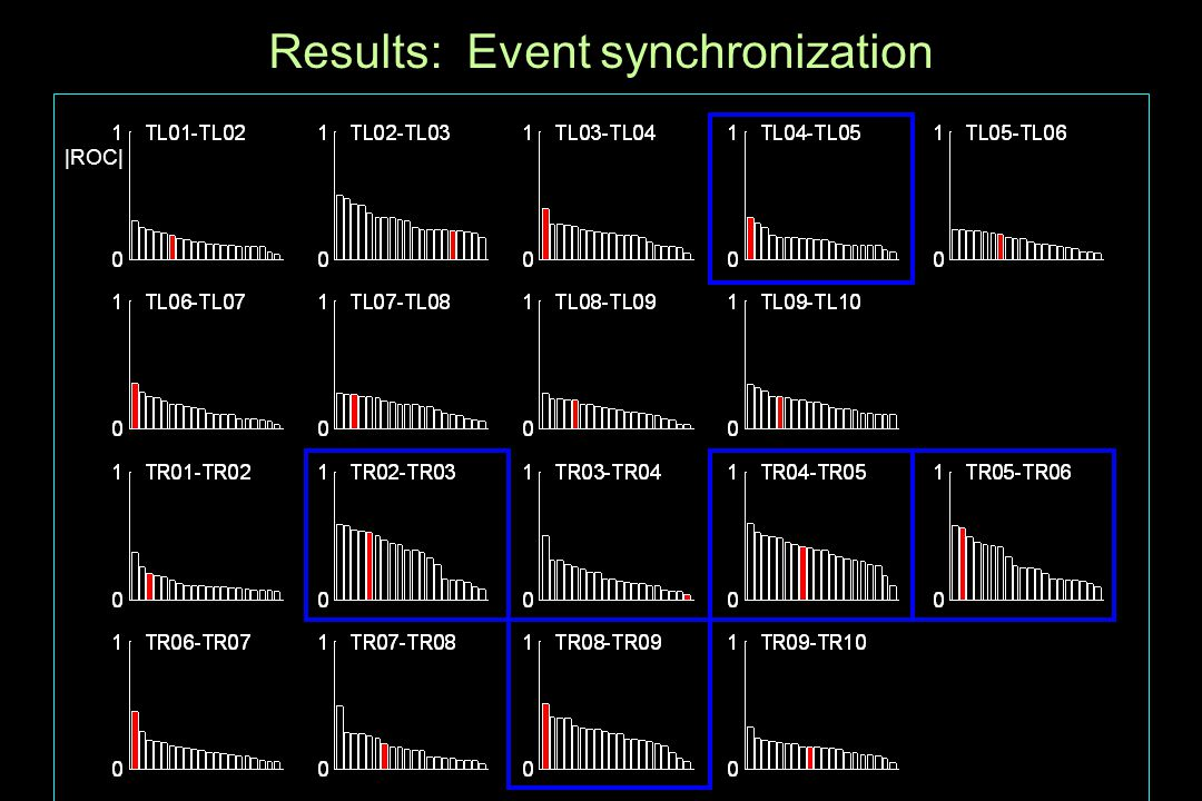 Results: Event synchronization |ROC|