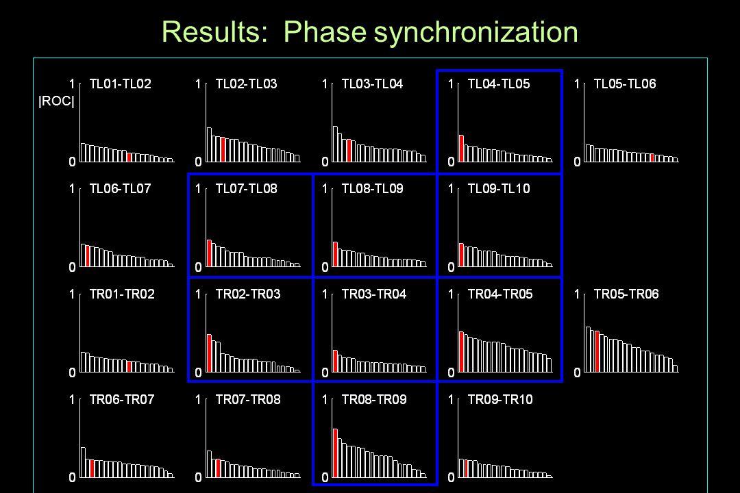 Results: Phase synchronization |ROC|
