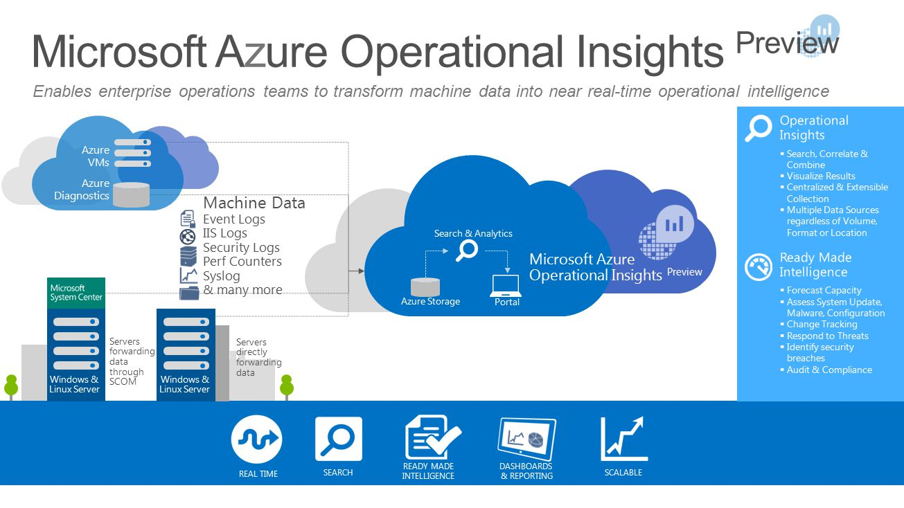 Enables enterprise operations teams to transform machine data into near real-time operational intelligence Microsoft Azure Operational Insights Preview Servers forwarding data through SCOM Windows & Linux Server Servers directly forwarding data REAL TIME DASHBOARDS & REPORTING SCALABLE SEARCH READY MADE INTELLIGENCE Azure Storage Search & Analytics Portal Machine Data Event Logs IIS Logs Security Logs Perf Counters Syslog & many more Azure VMs Azure Diagnostics Microsoft Azure Operational Insights Preview