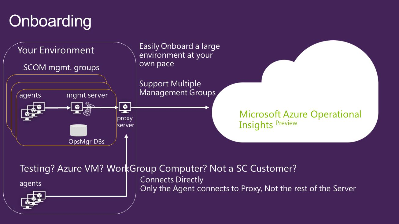 Microsoft Azure Operational Insights Preview Your Environment SCOM mgmt. groups