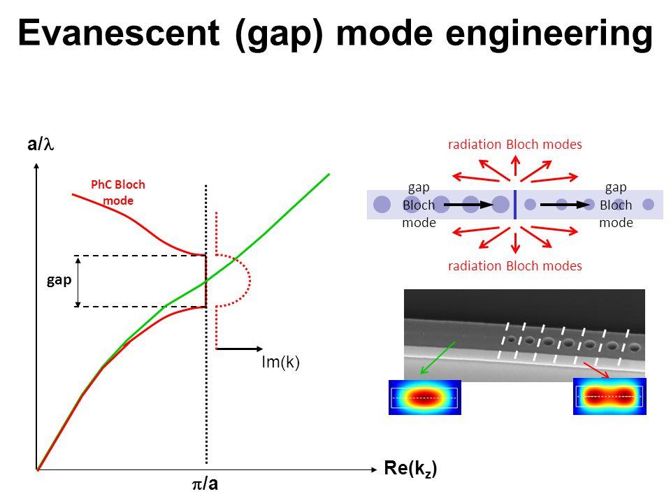 a/  /a PhC Bloch mode Re(k z ) gap Im(k) gap Bloch mode radiation Bloch modes gap Bloch mode Evanescent (gap) mode engineering