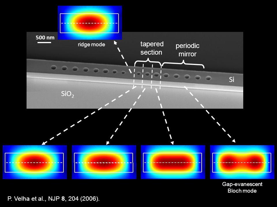 500 nm SiO 2 tapered section Si periodic mirror P. Velha et al., NJP 8, 204 (2006). Gap-evanescent Bloch mode ridge mode