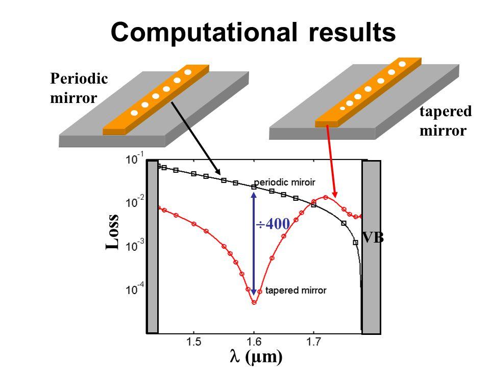 Loss (µm)  400 Periodic mirror tapered mirror Computational results VB