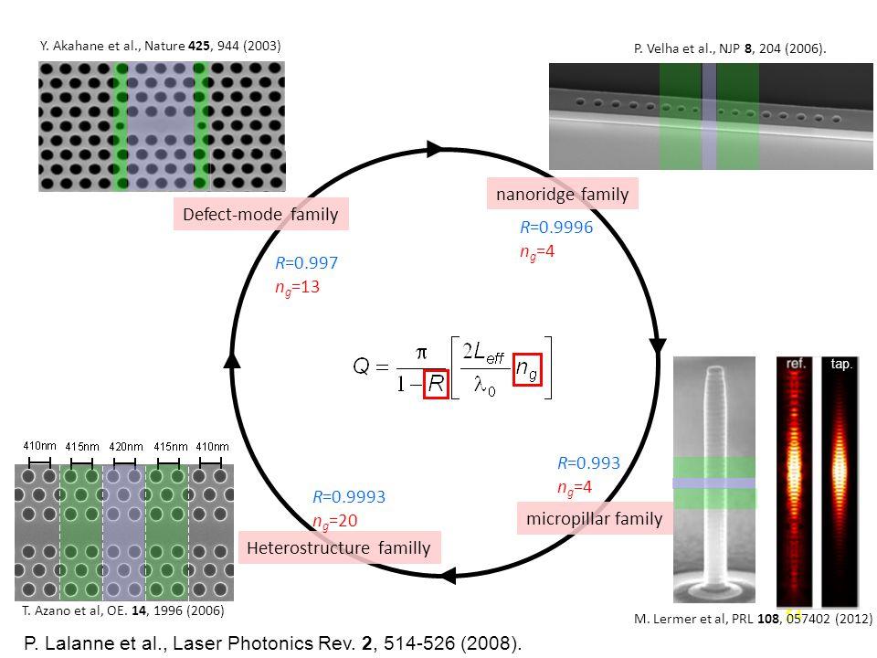 54 Defect-mode family M. Lermer et al, PRL 108, 057402 (2012) T. Azano et al, OE. 14, 1996 (2006) Y. Akahane et al., Nature 425, 944 (2003) micropilla